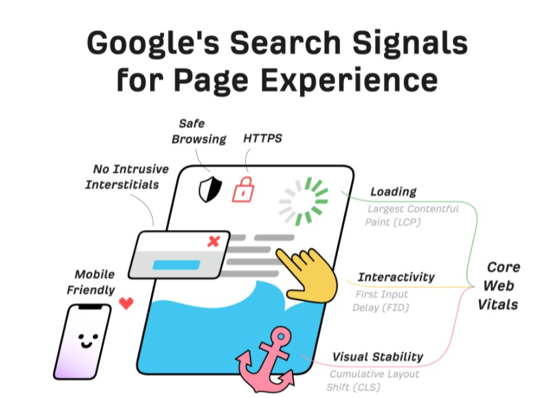 Additional technical projects-The Beginner's Guide to Technical SEO in 2022.jpg