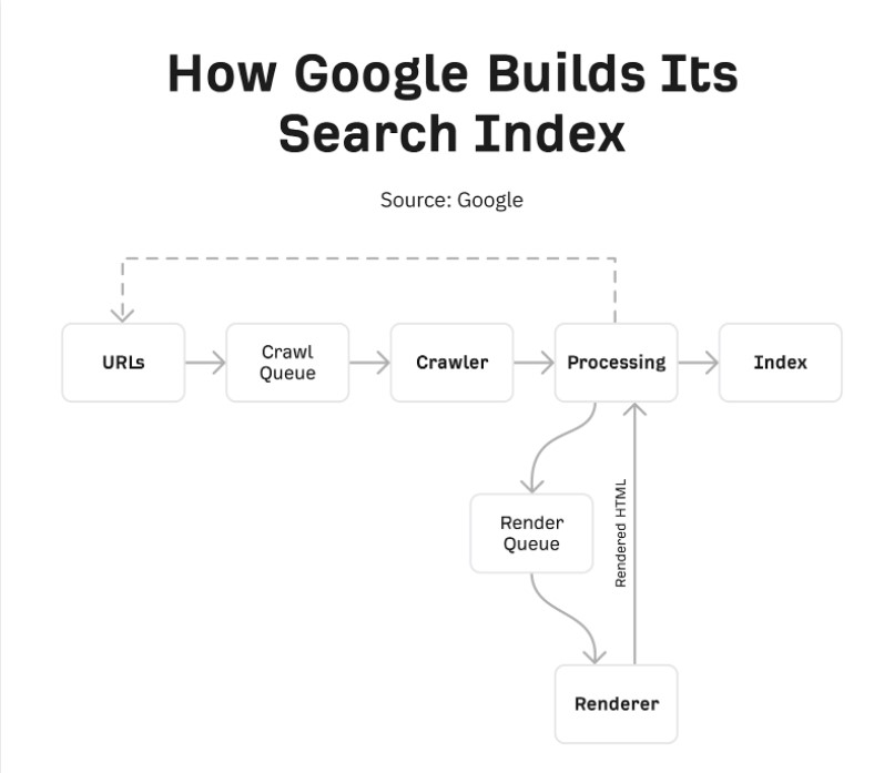 How crawling works - The Beginner's Guide to Technical SEO in 2022
